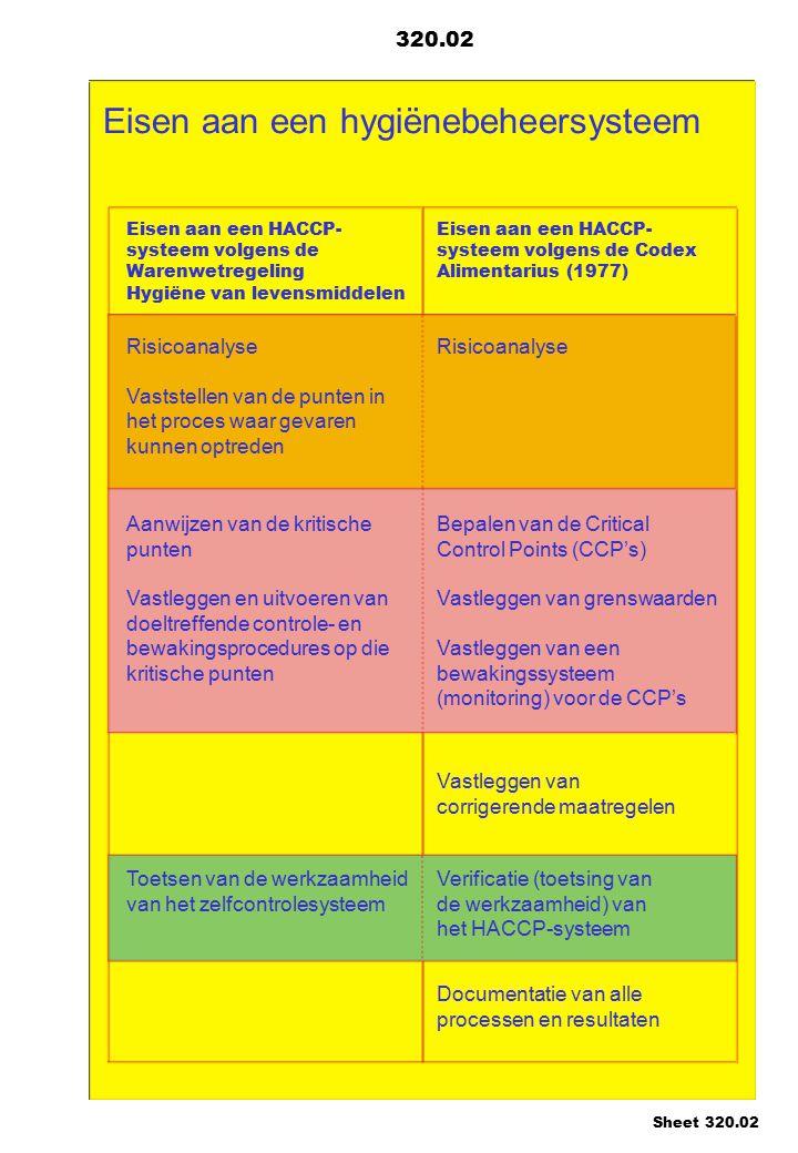 Eisen aan een hygiënebeheersysteem Eisen aan een HACCP- systeem volgens de Warenwetregeling Hygiëne van levensmiddelen Eisen aan een HACCP- systeem vo