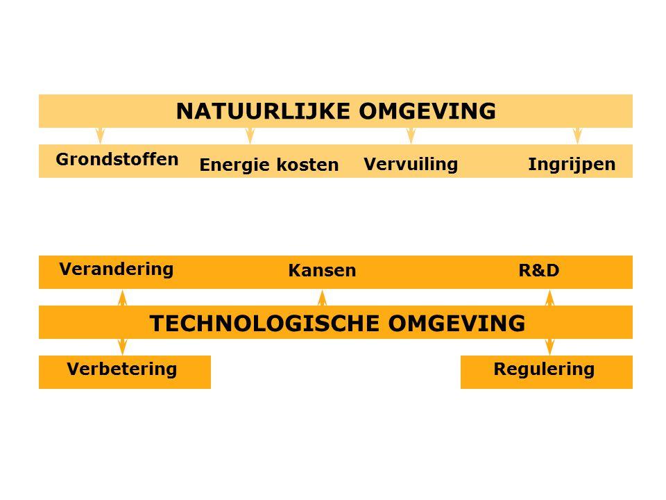 NATUURLIJKE OMGEVING Energie kosten Ingrijpen TECHNOLOGISCHE OMGEVING ReguleringVerbetering R&DKansen Verandering Grondstoffen Vervuiling