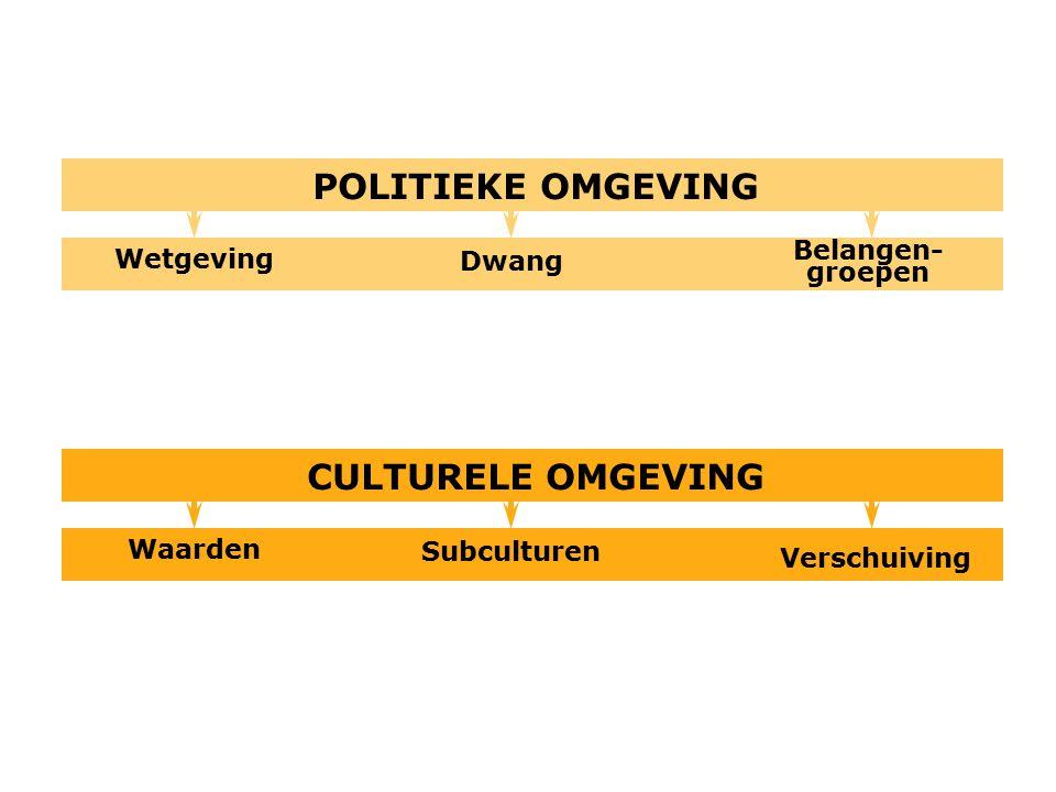POLITIEKE OMGEVING Belangen- groepen Dwang Wetgeving CULTURELE OMGEVING Verschuiving Subculturen Waarden