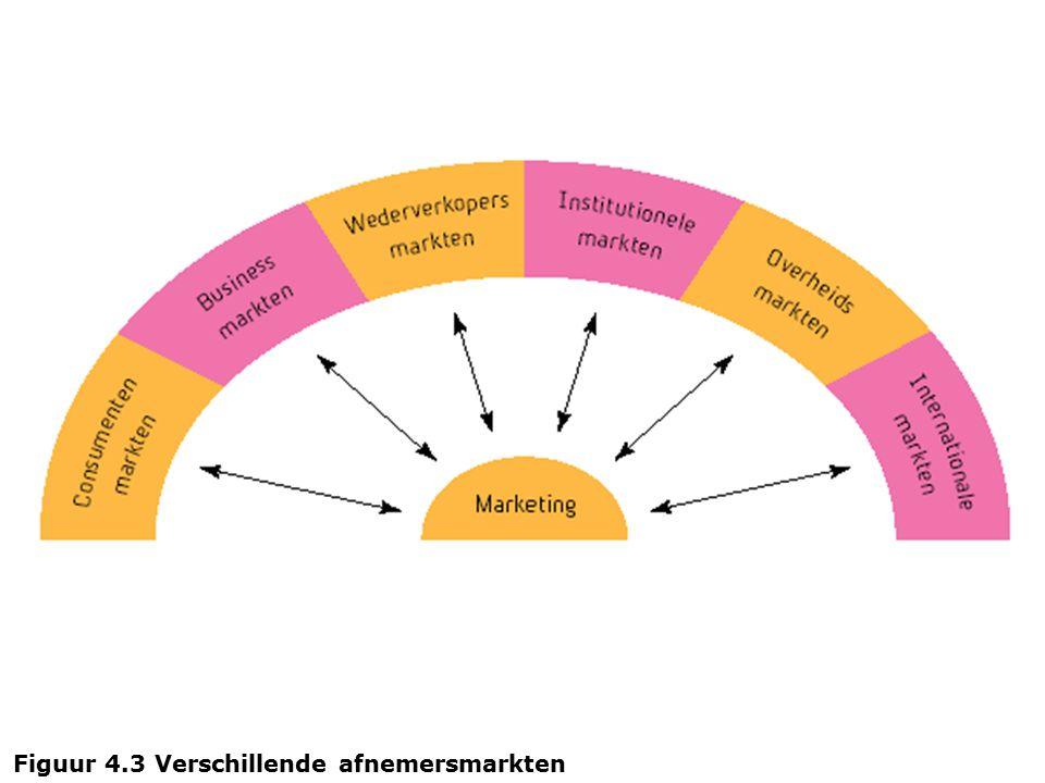 Figuur 4.3 Verschillende afnemersmarkten
