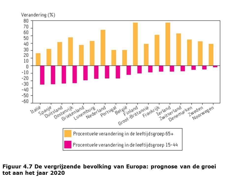 Figuur 4.7 De vergrijzende bevolking van Europa: prognose van de groei tot aan het jaar 2020