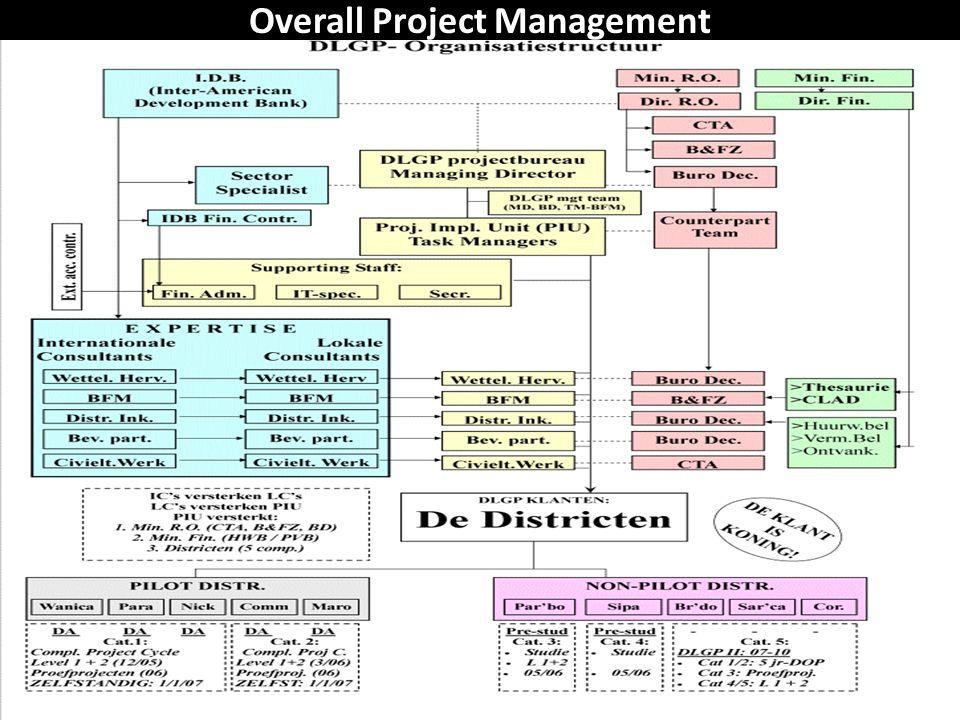 Wat waren de doelen.(Opdracht) Gefaseerd (GLGP-I 2003-2009> 5 distr.