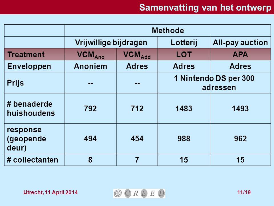 Utrecht, 11 April 201411/19 Samenvatting van het ontwerp Methode Vrijwillige bijdragenLotterijAll-pay auction TreatmentVCM Ano VCM Add LOTAPA Envelopp