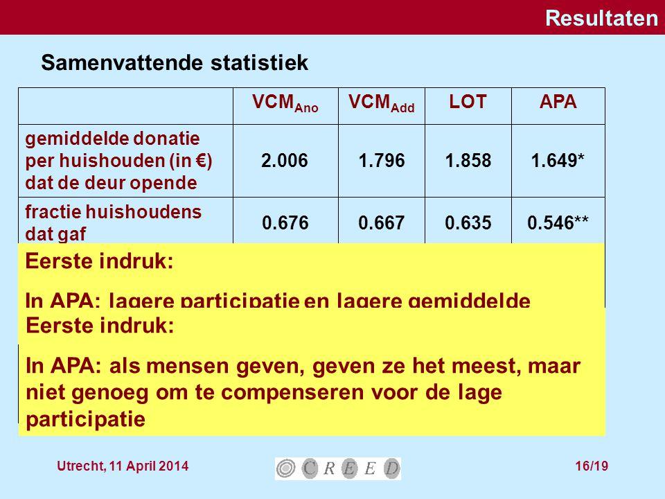 Utrecht, 11 April 201416/19 Resultaten 962988*454494 # open deuren 14931483712792 # benaderde huishoudens 3.0682.9172.7153.037 contributies (in €) bij donatie 0.546**0.6350.6670.676 fractie huishoudens dat gaf 1.649*1.8581.7962.006 gemiddelde donatie per huishouden (in €) dat de deur opende APALOTVCM Add VCM Ano Samenvattende statistiek Eerste indruk: In APA: lagere participatie en lagere gemiddelde donatie Eerste indruk: In APA: als mensen geven, geven ze het meest, maar niet genoeg om te compenseren voor de lage participatie