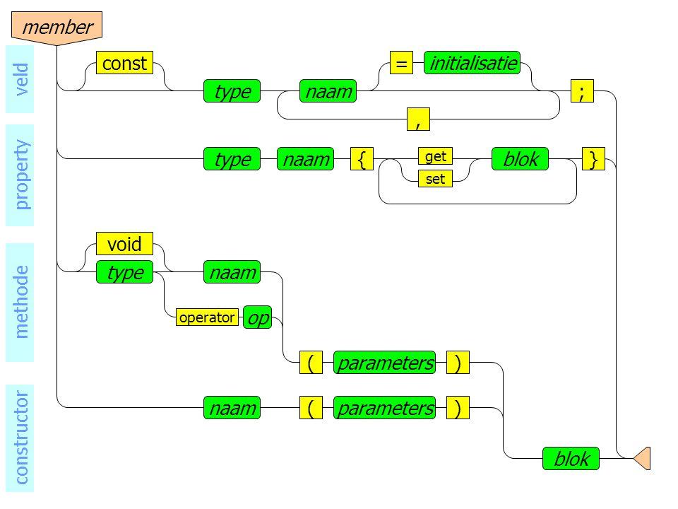 naamtype void operator op () blok parameters naam()parameters methode constructor naamtype, =initialisatieconst ; veld naamtype{}blok set get member property