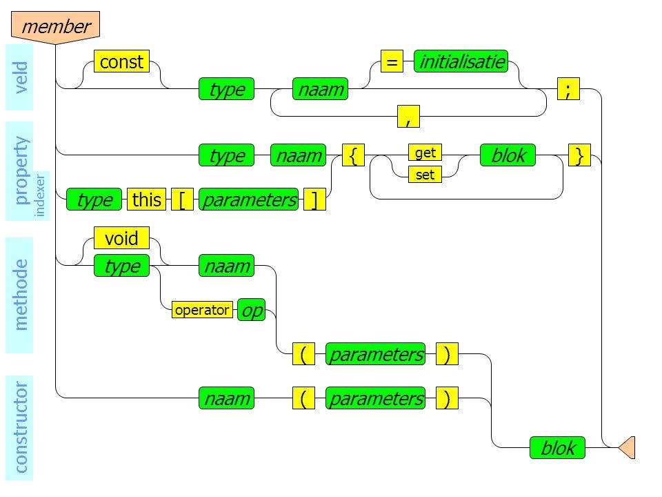 naamtype void operator op () blok parameters naam()parameters methode constructor naamtype, =initialisatieconst ; veld naamtype{}blok set get typeparameters[]this indexer member property