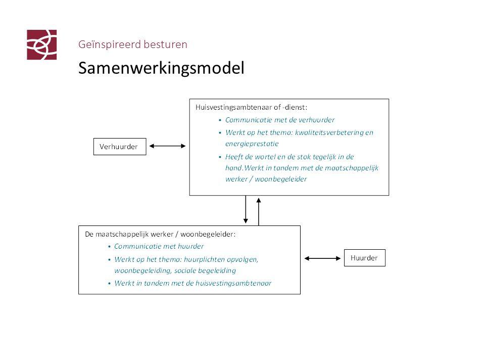 Geïnspireerd besturen Samenwerkingsmodel