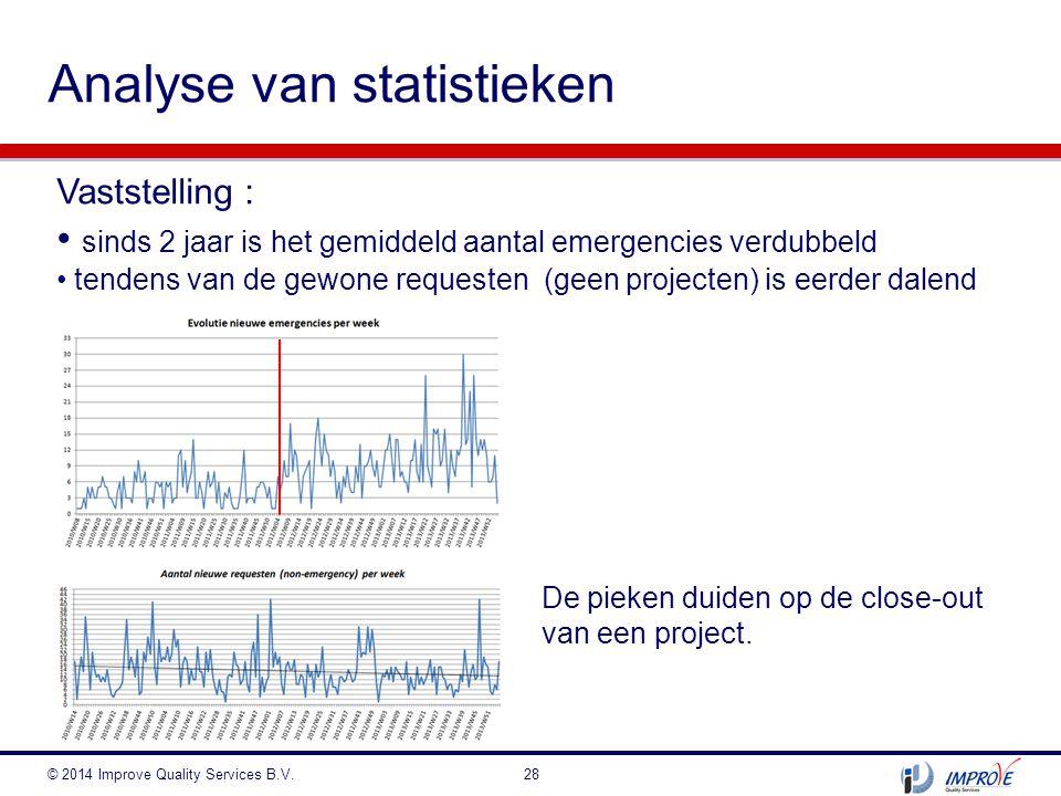 Analyse van statistieken © 2014 Improve Quality Services B.V.28 Vaststelling : sinds 2 jaar is het gemiddeld aantal emergencies verdubbeld tendens van