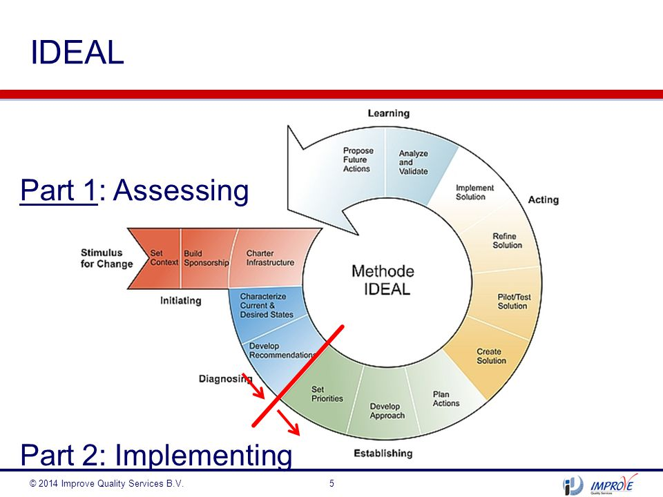 © 2014 Improve Quality Services B.V.5 IDEAL Part 1: Assessing Part 2: Implementing