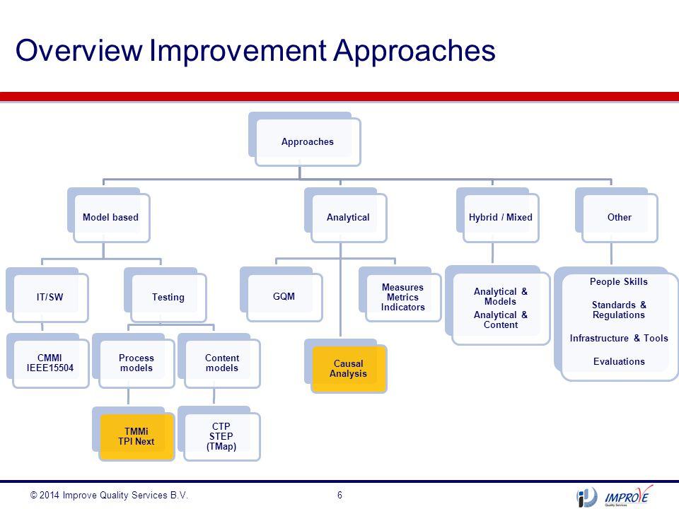 Situatieschets : omgeving © 2014 Improve Quality Services B.V.17 Financiële instelling SDLC : Combi V-model / 'Agile' IS : tester is geen beroep maar een rol ( Bsn)