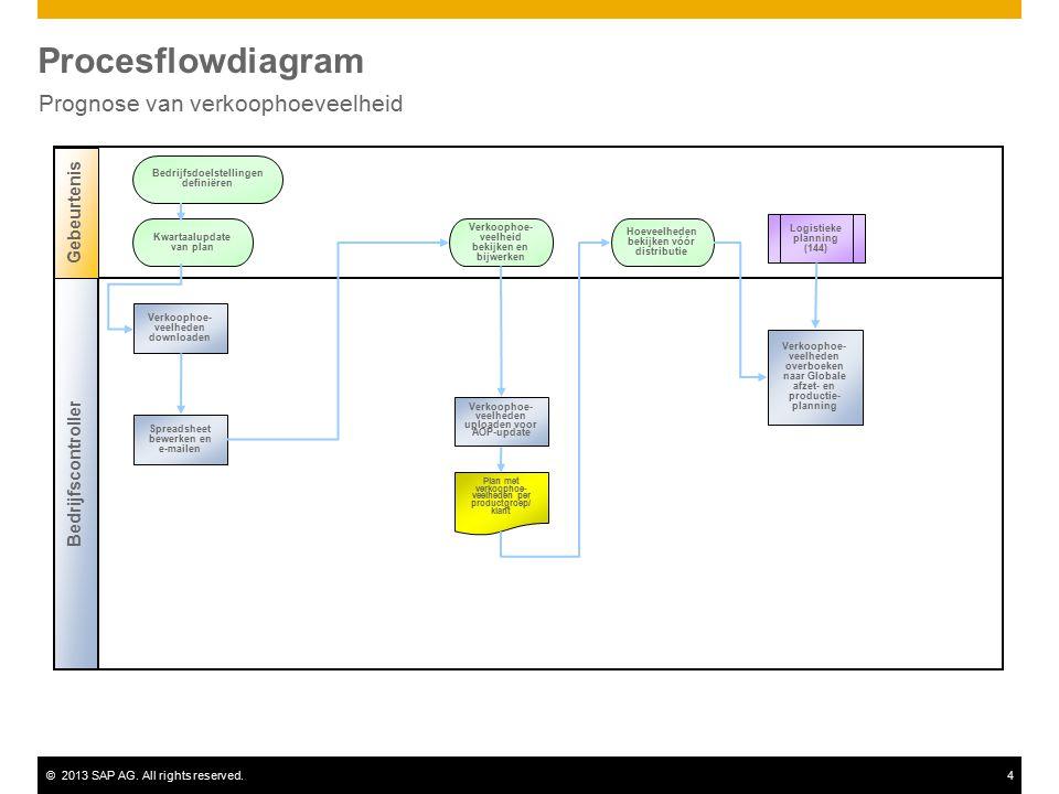©2013 SAP AG. All rights reserved.4 Procesflowdiagram Prognose van verkoophoeveelheid Logistieke planning (144) Kwartaalupdate van plan Bedrijfscontro