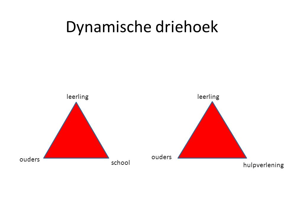 Dynamische driehoek leerling school hulpverlening leerling ouders school hulpverlening