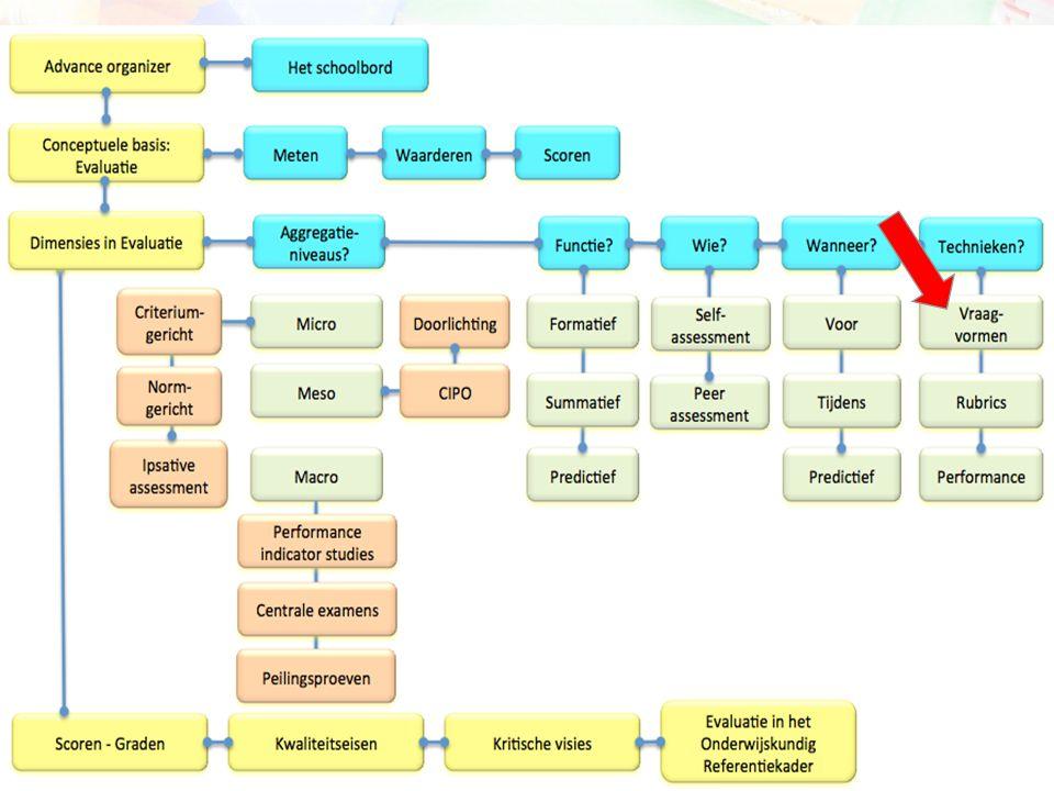 Vragen stellen Summatieve evaluatie Formatieve evaluatie