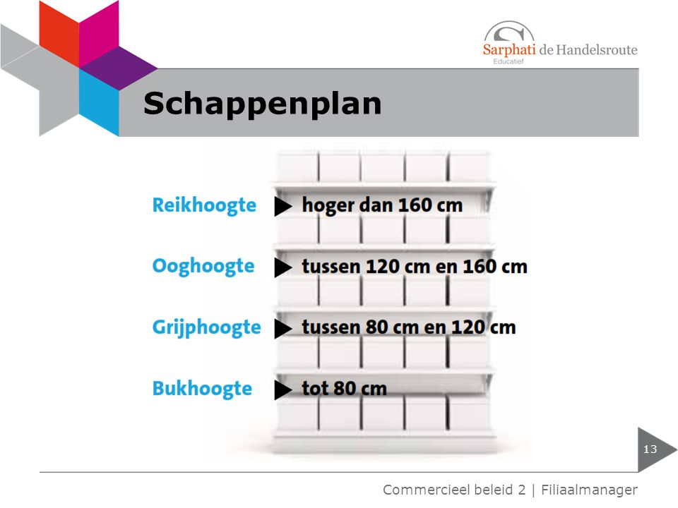 Schappenplan 13 Commercieel beleid 2 | Filiaalmanager