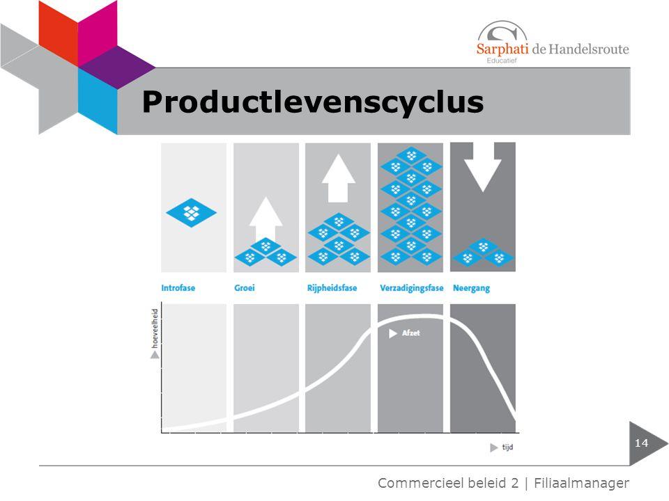 Productlevenscyclus 14 Commercieel beleid 2 | Filiaalmanager