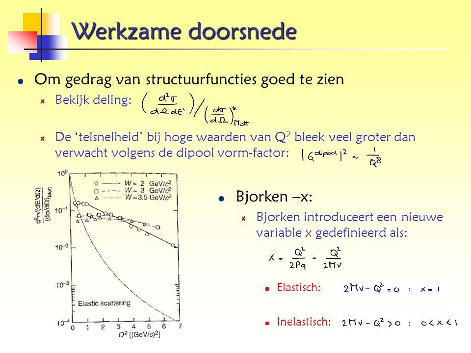 Werkzame doorsnede Om gedrag van structuurfuncties goed te zien Bekijk deling: De 'telsnelheid' bij hoge waarden van Q 2 bleek veel groter dan verwach