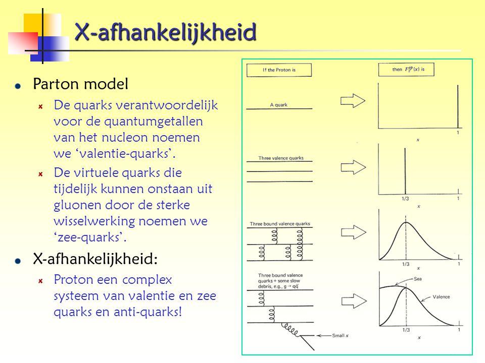 X-afhankelijkheid Parton model De quarks verantwoordelijk voor de quantumgetallen van het nucleon noemen we 'valentie-quarks'. De virtuele quarks die