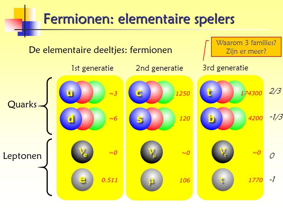Fermionen: elementaire spelers Quarks Leptonen 2/3 - 1/3 0 1st generatie2nd generatie De elementaire deeltjes: fermionen 3rd generatie 2/3 - 1/3 0 Waa