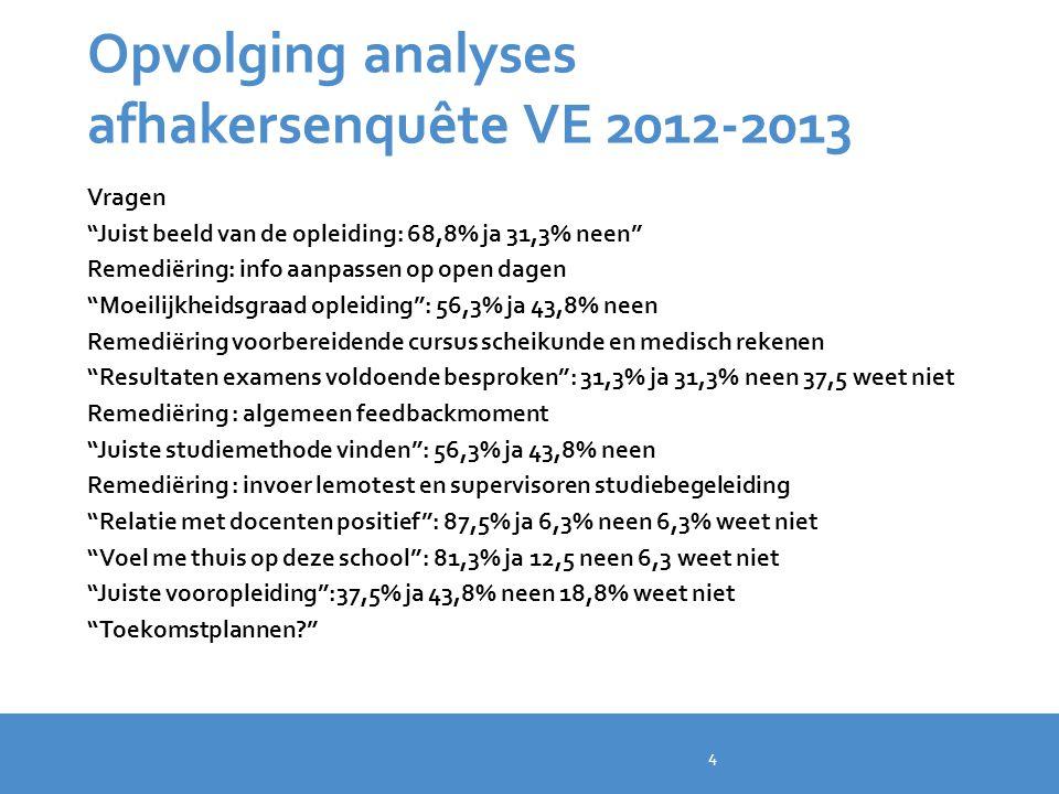 """Opvolging analyses afhakersenquête VE 2012-2013 Vragen """"Juist beeld van de opleiding: 68,8% ja 31,3% neen"""" Remediëring: info aanpassen op open dagen """""""
