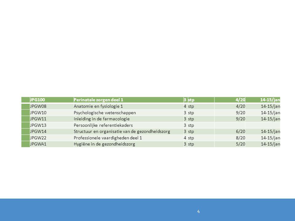 JPG100Perinatale zorgen deel 13stp4/2014-15/jan JPGW08Anatomie en fysiologie 14stp4/2014-15/jan JPGW10Psychologische wetenschappen3stp9/2014-15/jan JP
