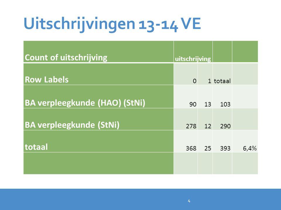 Uitschrijvingen 13/14 VK Count of uitschrijving uitschrijving Row Labels 01totaal BA vroedkunde (HAO) (StNi) 611475 BA vroedkunde (StNi) 55560 totaal 1161913514,1% 4