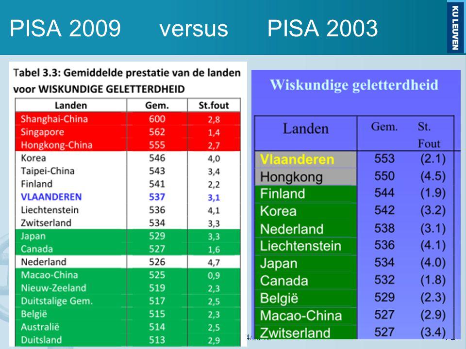 PISA 2009 versus PISA 2003 19 Peiling eindtermen wiskunde 2de graad - 14/03/15