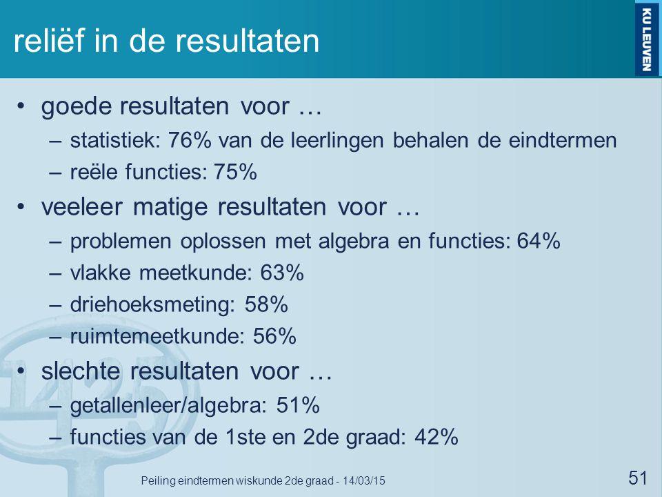 reliëf in de resultaten goede resultaten voor … –statistiek: 76% van de leerlingen behalen de eindtermen –reële functies: 75% veeleer matige resultate