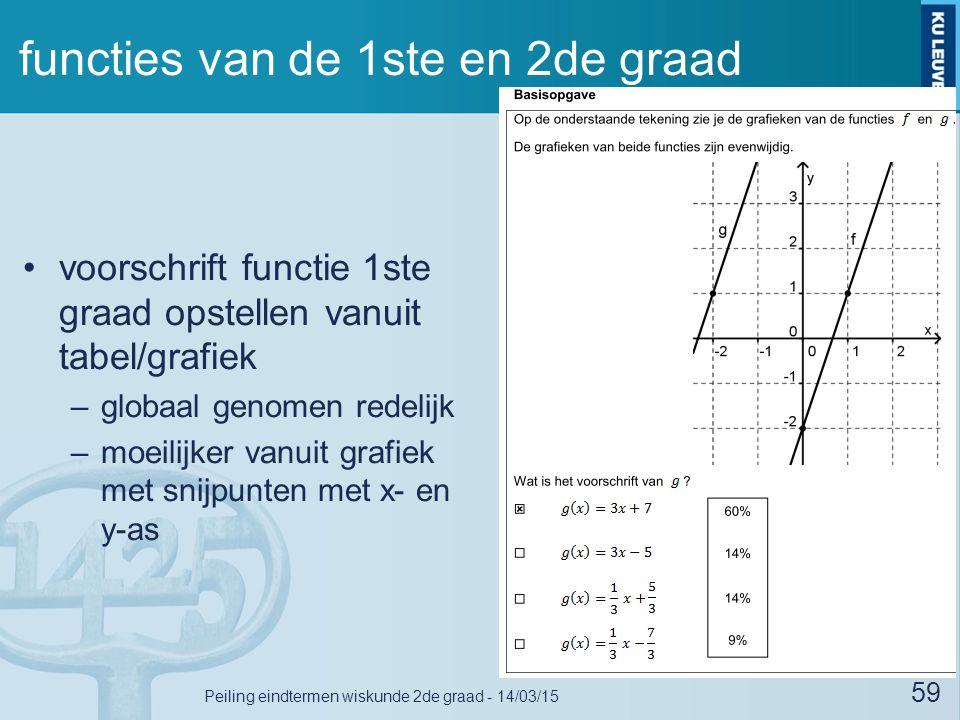 functies van de 1ste en 2de graad voorschrift functie 1ste graad opstellen vanuit tabel/grafiek –globaal genomen redelijk –moeilijker vanuit grafiek met snijpunten met x- en y-as 59 Peiling eindtermen wiskunde 2de graad - 14/03/15