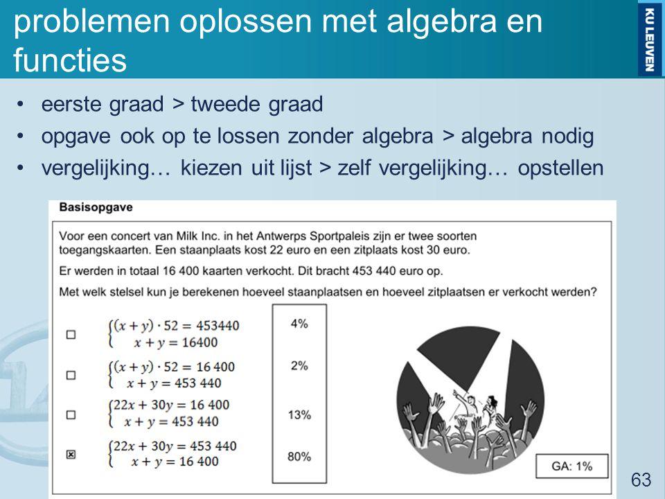 problemen oplossen met algebra en functies eerste graad > tweede graad opgave ook op te lossen zonder algebra > algebra nodig vergelijking… kiezen uit lijst > zelf vergelijking… opstellen Peiling eindtermen wiskunde 2de graad - 14/03/15 63
