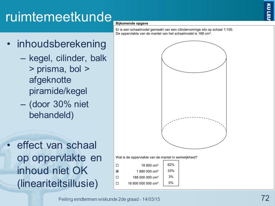 ruimtemeetkunde inhoudsberekening –kegel, cilinder, balk > prisma, bol > afgeknotte piramide/kegel –(door 30% niet behandeld) effect van schaal op oppervlakte en inhoud niet OK (lineariteitsillusie) 72 Peiling eindtermen wiskunde 2de graad - 14/03/15