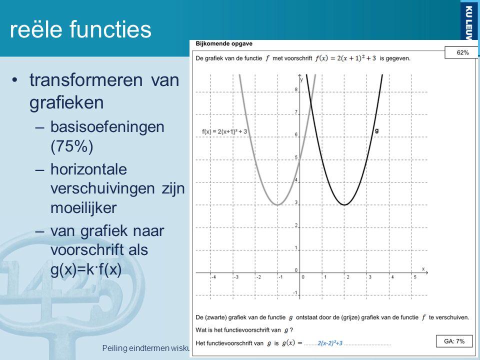 reële functies transformeren van grafieken –basisoefeningen (75%) –horizontale verschuivingen zijn moeilijker –van grafiek naar voorschrift als g(x)=k