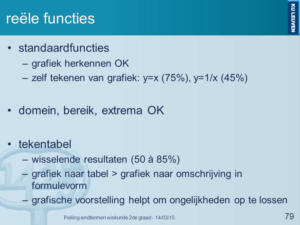 reële functies standaardfuncties –grafiek herkennen OK –zelf tekenen van grafiek: y=x (75%), y=1/x (45%) domein, bereik, extrema OK tekentabel –wissel