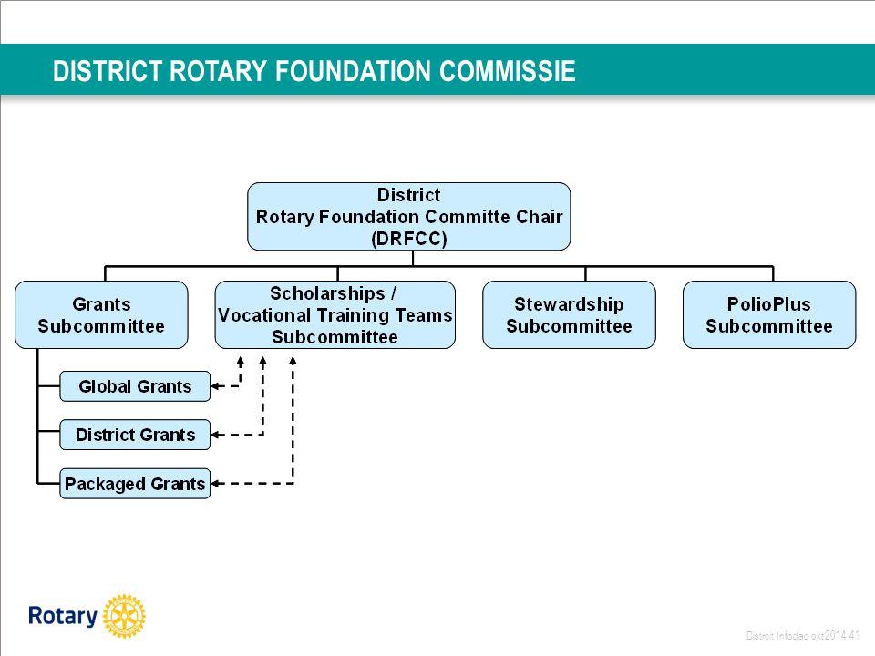 Distrcit Infodag okt 2014 41 DISTRICT ROTARY FOUNDATION COMMISSIE
