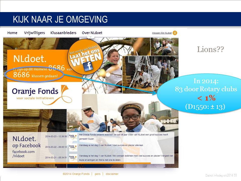 Distrcit Infodag okt 2014 55 KIJK NAAR JE OMGEVING In 2014: 83 door Rotary clubs < 1% (D1550: ± 13) In 2014: 83 door Rotary clubs < 1% (D1550: ± 13) Lions