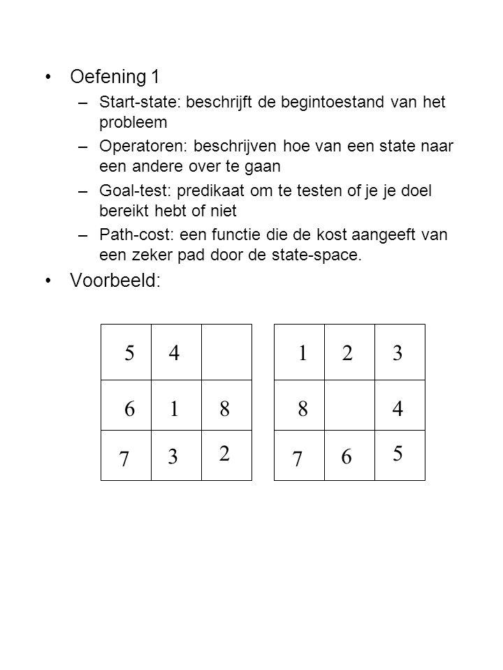 Oefening 1 –Start-state: beschrijft de begintoestand van het probleem –Operatoren: beschrijven hoe van een state naar een andere over te gaan –Goal-test: predikaat om te testen of je je doel bereikt hebt of niet –Path-cost: een functie die de kost aangeeft van een zeker pad door de state-space.