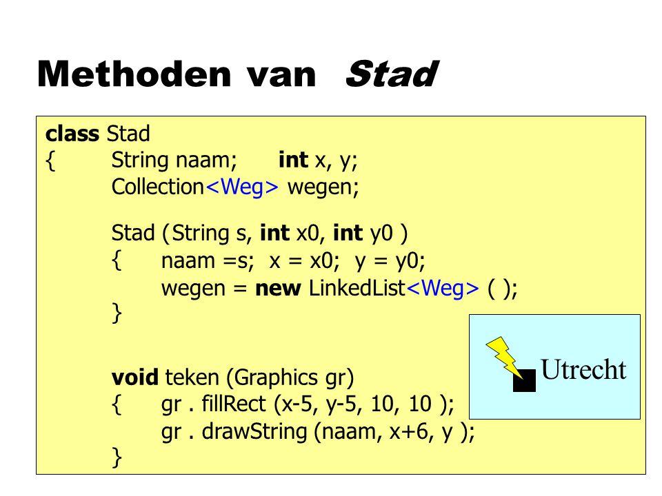 Methoden van Stad class Stad {String naam; int x, y; Collection wegen; Stad ( { } void teken (Graphics gr) { } naam =s; x = x0; y = y0; String s, int x0, int y0 ) wegen = new LinkedList ( ); gr.