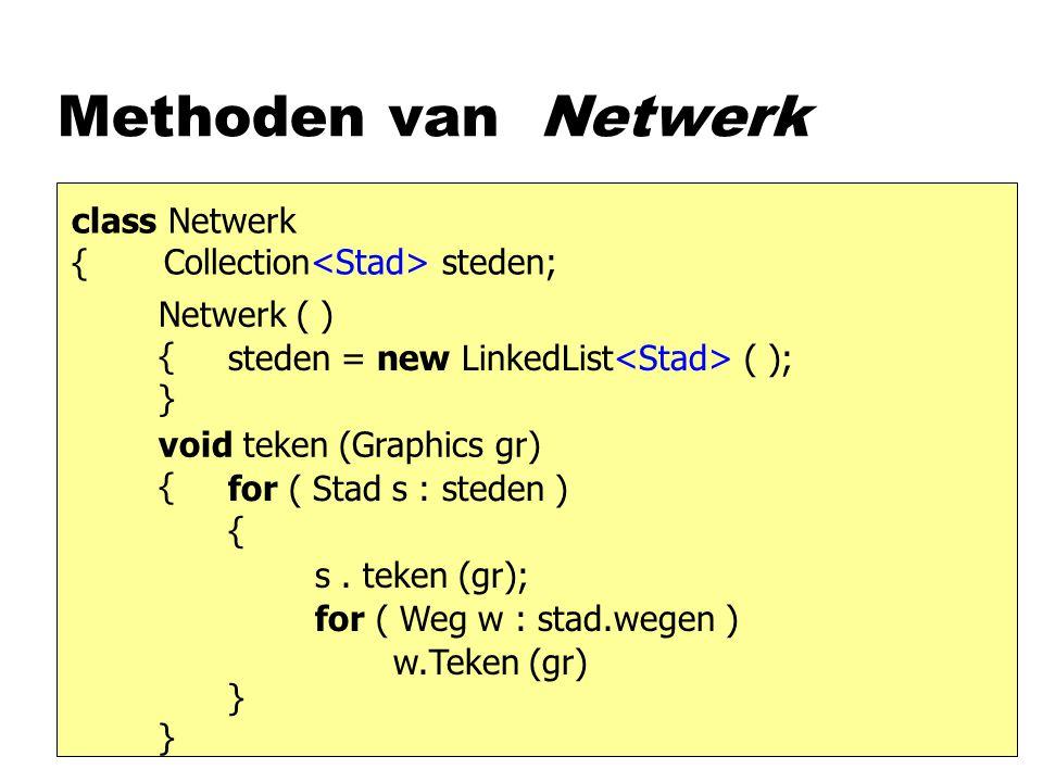 Methoden van Netwerk class Netwerk { Collection steden; Netwerk ( ) { } void teken (Graphics gr) { } steden = new LinkedList ( ); for ( Stad s : steden ) { } s.