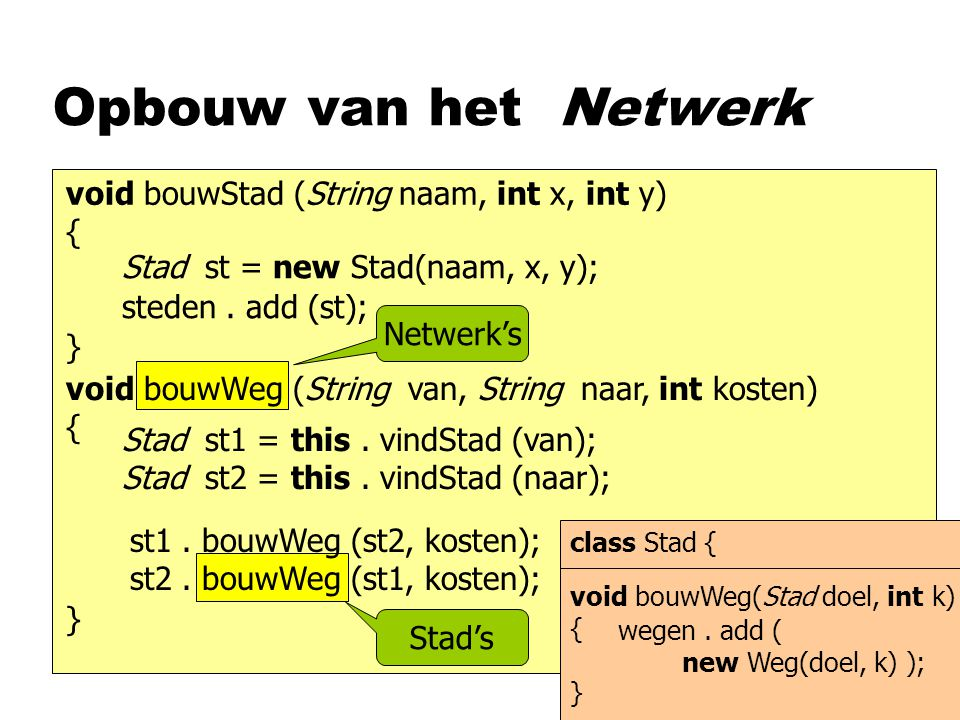 Opbouw van het Netwerk void bouwStad (String naam, int x, int y) { } Stad st = new Stad(naam, x, y); void bouwWeg (String van, String naar, int kosten) { } steden.