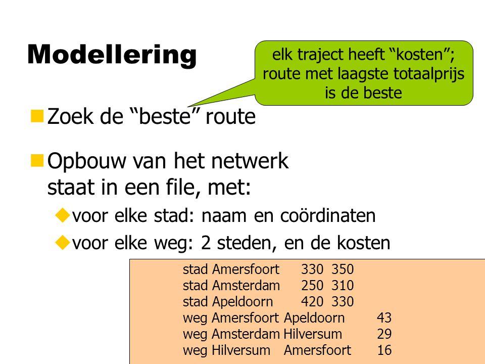 Modellering nZoek de beste route elk traject heeft kosten ; route met laagste totaalprijs is de beste nOpbouw van het netwerk staat in een file, met: uvoor elke stad: naam en coördinaten uvoor elke weg: 2 steden, en de kosten stad Amersfoort 330 350 stad Amsterdam 250 310 stad Apeldoorn 420 330 weg Amersfoort Apeldoorn43 weg Amsterdam Hilversum29 weg Hilversum Amersfoort 16