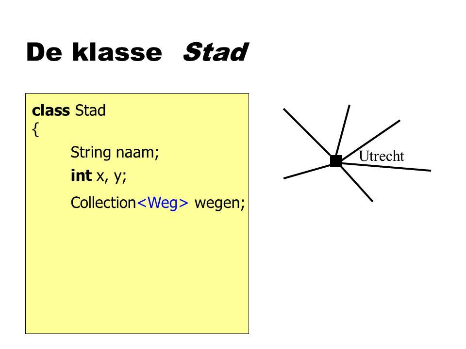 Opbouw van het Netwerk Stad vindStad (String naam) { } for ( Stad st : steden ) { } if ( st.naam.