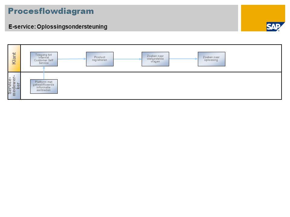 Procesflowdiagram E-service: Oplossingsondersteuning Product registreren Zoeken naar veelgestelde vragen Zoeken naar oplossing Toegang tot Internet Customer Self Service Service- medewer- ker Platform met gekwalificeerde informatie aanbieden Klant