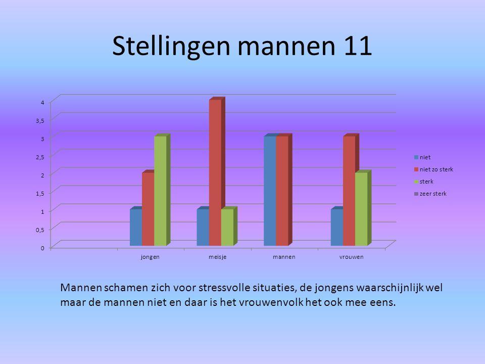 Stellingen mannen 11 Mannen schamen zich voor stressvolle situaties, de jongens waarschijnlijk wel maar de mannen niet en daar is het vrouwenvolk het