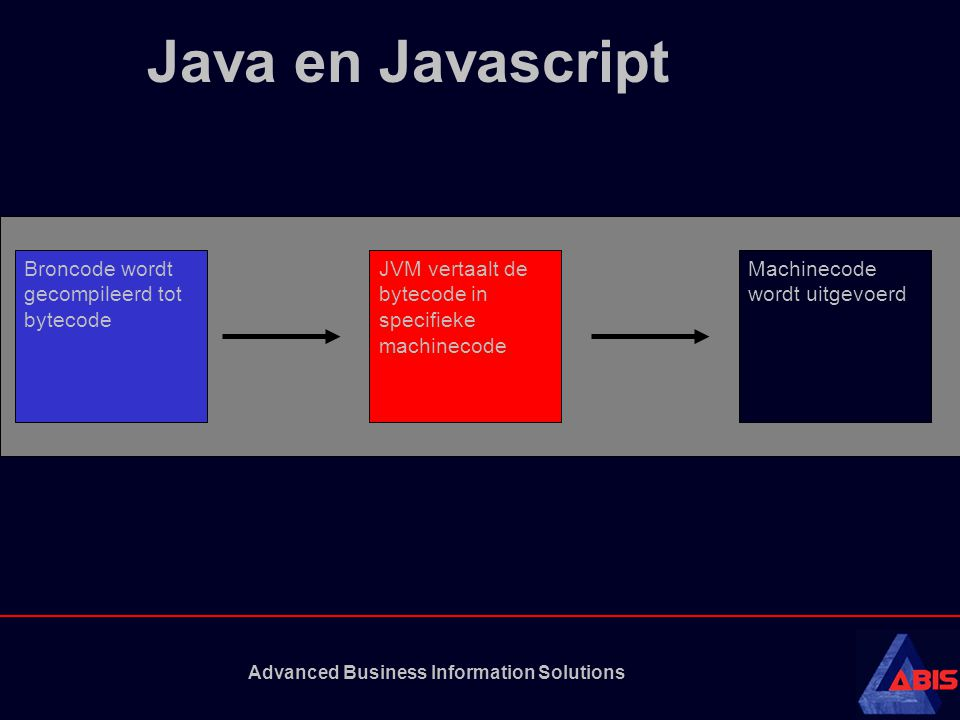 Advanced Business Information Solutions Java en Javascript Broncode wordt gecompileerd tot bytecode JVM vertaalt de bytecode in specifieke machinecode