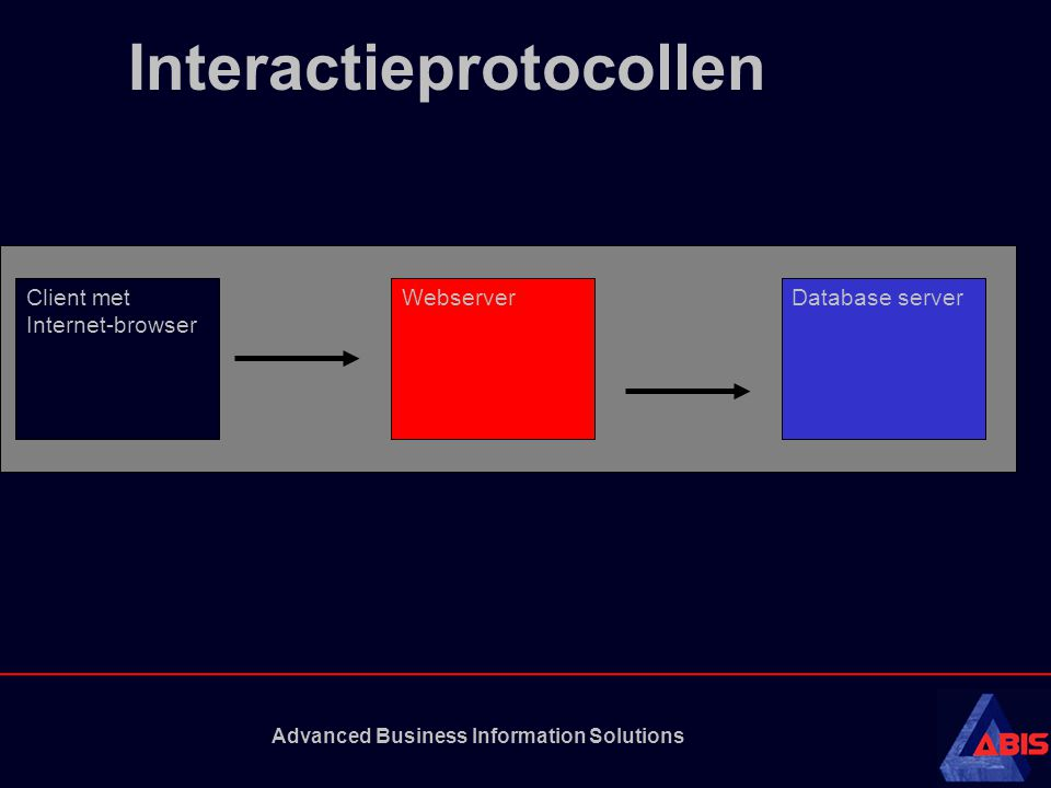 Advanced Business Information Solutions Interactieprotocollen Client met Internet-browser WebserverDatabase server