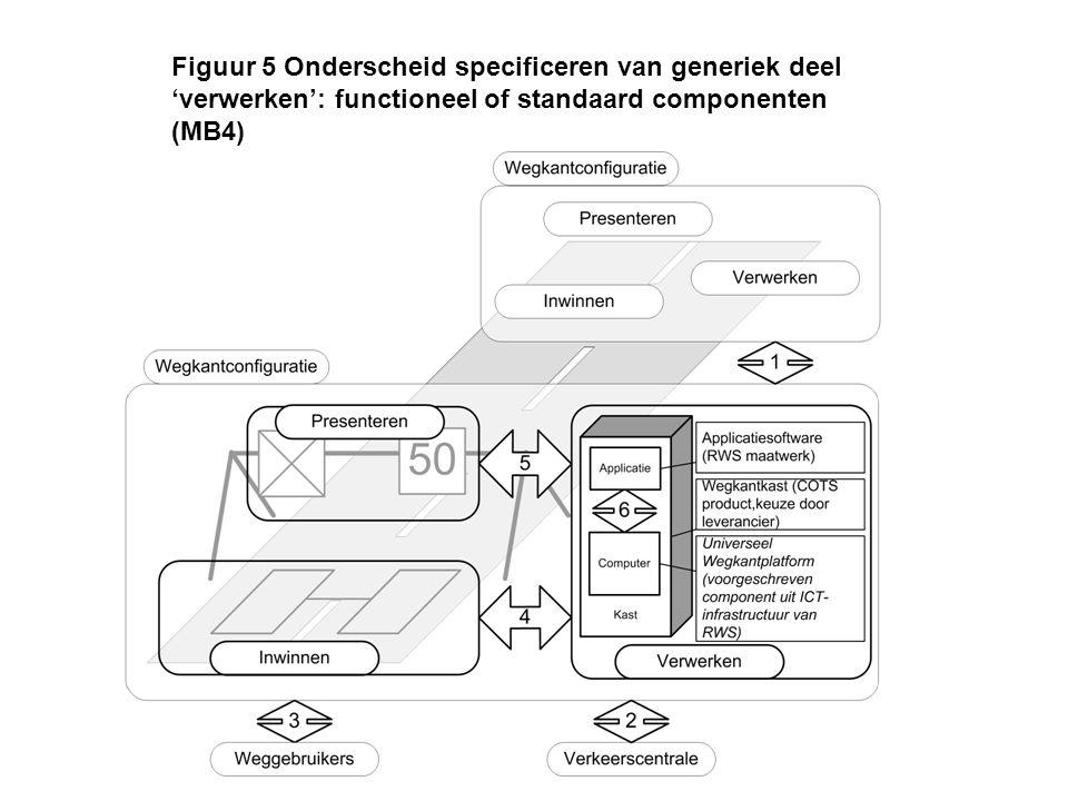 Figuur 5 Onderscheid specificeren van generiek deel 'verwerken': functioneel of standaard componenten (MB4)