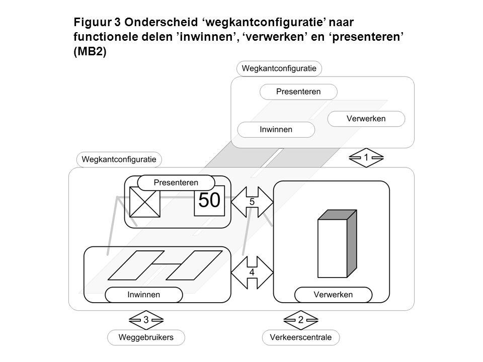 Figuur 4 Onderscheid functioneel deel 'verwerken' naar een generiek en een business-specifiek deel (MB3)