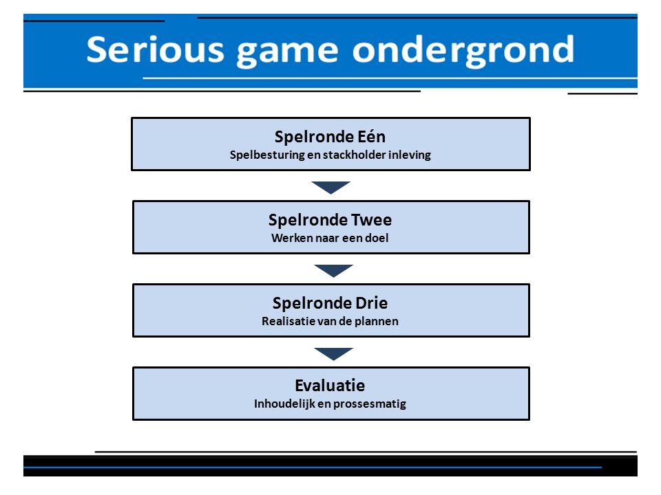 Spelronde Eén Spelbesturing en stackholder inleving Spelronde Twee Werken naar een doel Spelronde Drie Realisatie van de plannen Evaluatie Inhoudelijk en prossesmatig