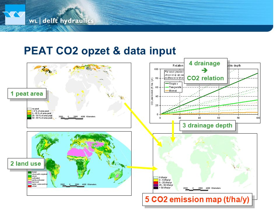 PEAT CO2 opzet & data input 1 peat area 2 land use 4 drainage  CO2 relation 4 drainage  CO2 relation 3 drainage depth 5 CO2 emission map (t/ha/y)