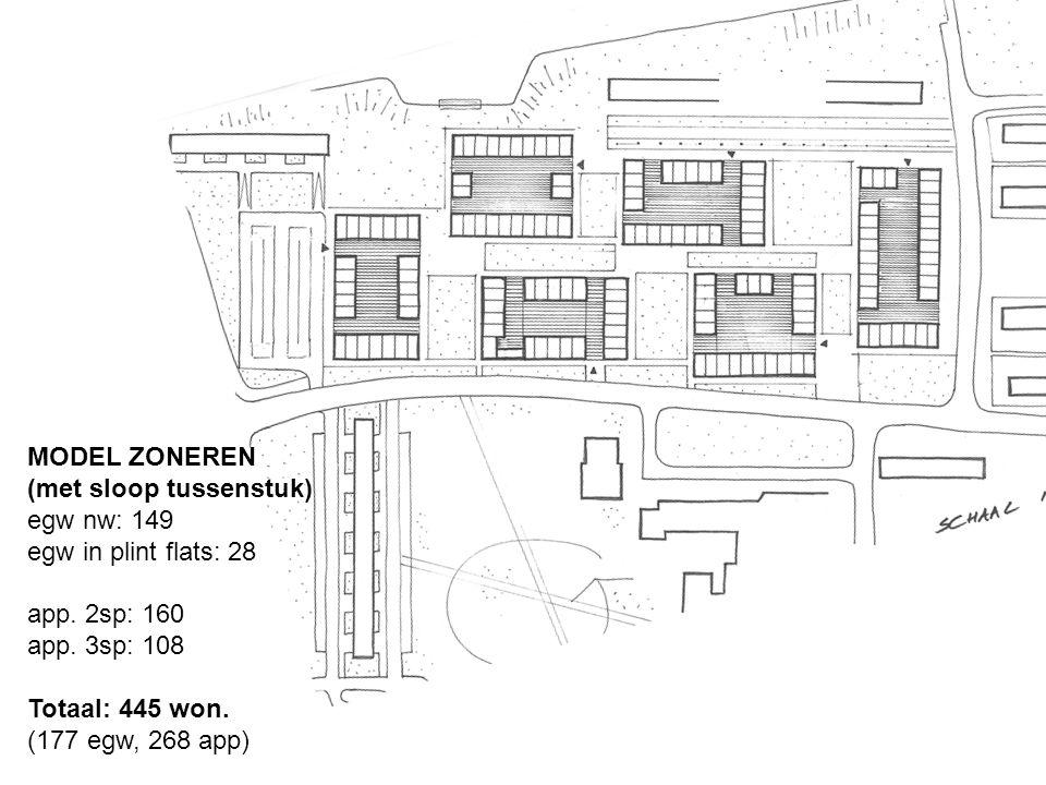 MODEL ZONEREN (met sloop tussenstuk) egw nw: 149 egw in plint flats: 28 app.