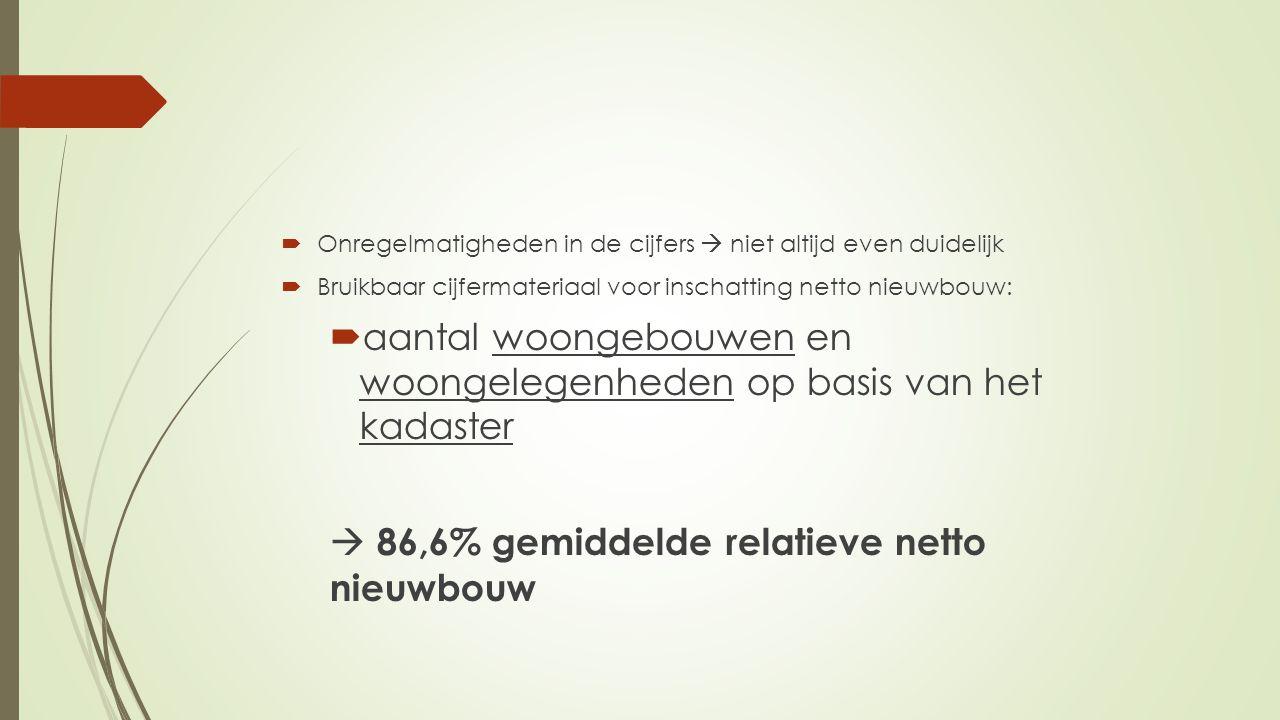 Prognoses voor het aantal particuliere nieuwbouwwoningen tot 2021  3 planperiodes van 5 jaar bestreden  Eerst op het niveau van het Vlaams Gewest  Berekening jaarlijkse toename van de huishoudens  Berekening reële hypotheekrente